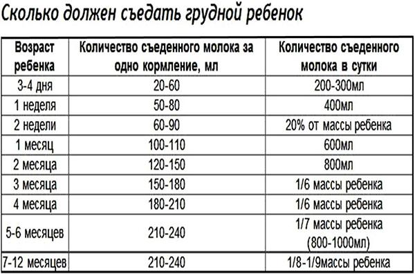 Сколько должен съедать новорожденный ребенок в 1 месяц: таблица норм