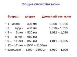 Относительная плотность мочи