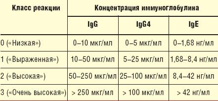 Иммуноглобулин е: повышен, у ребенка, что значит, что показывает, общий, норма, расшифровка, что это