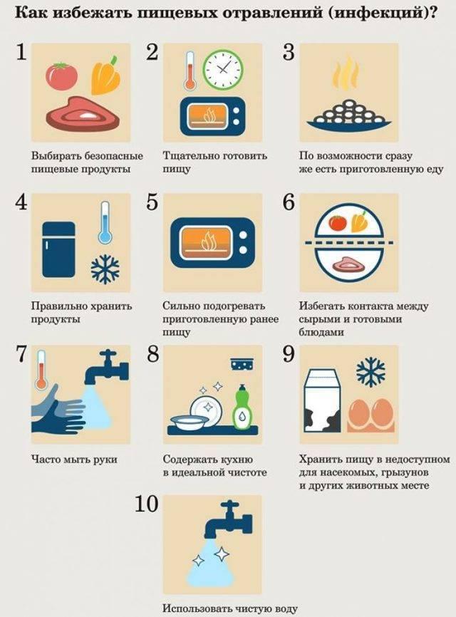 Отравление грибами: симптомы и признаки, лечение и профилактика