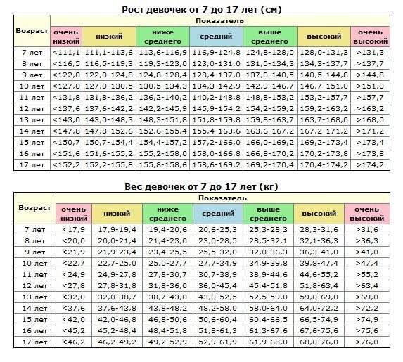 Таблица роста и веса детей по месяцам, годам до года, от года до 17 лет - ladiesvenue.ru