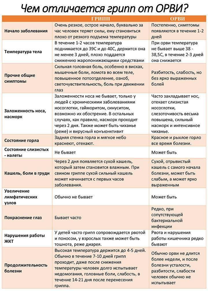 Инкубационный период респираторных заболеваний
