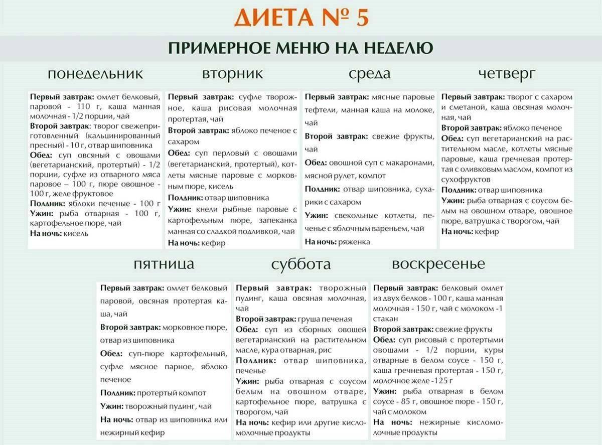 Диета 4 стол: что можно, чего нельзя (таблица), меню на неделю, рецепты