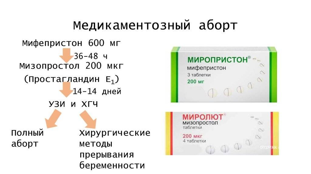 Миропристон для стимуляции родов