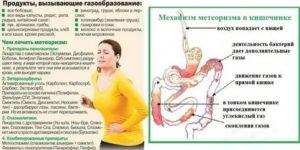 Причины и методы устранения газообразования в кишечнике после кесарева