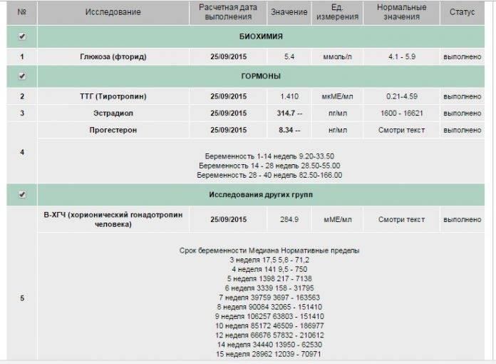 Д-димер при беременности: норма по неделям, таблица после эко и переноса эмбрионов - ваше здоровье