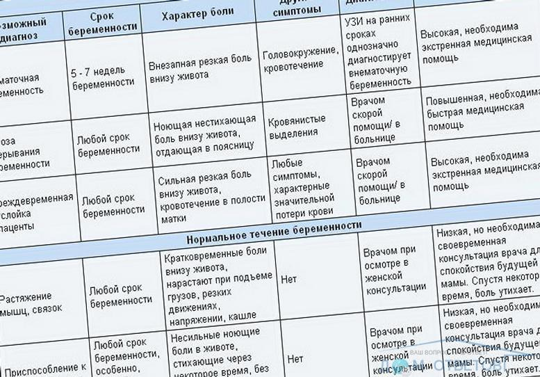 Бульканье и щелчки в животе при беременности | vseproberemennost.ru