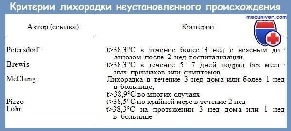 У ребенка температура 38 без симптомов: причины, нужно ли сбивать, когда обращаться к врачу