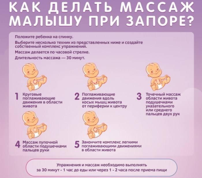 Безопасные слабительные средства для грудничков при гв