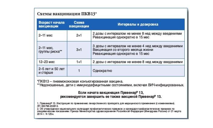 Пневмо 13 или пневмо 23 что лучше. все о прививках. lechimverno.ru