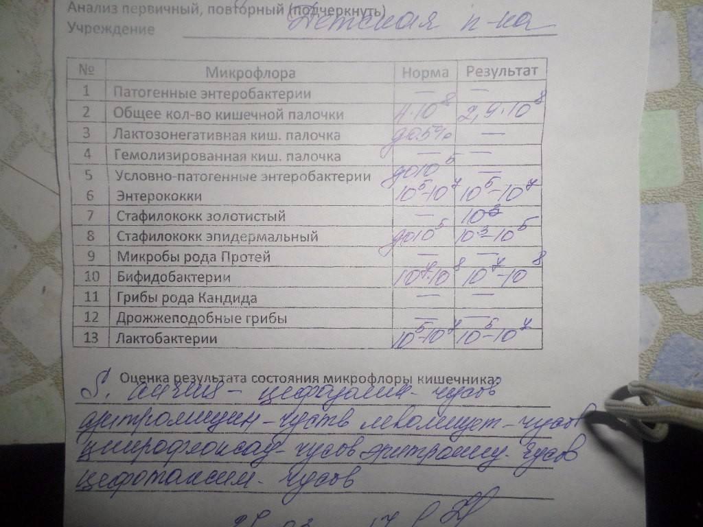 Анализ грудного молока на стерильность, расшифровка