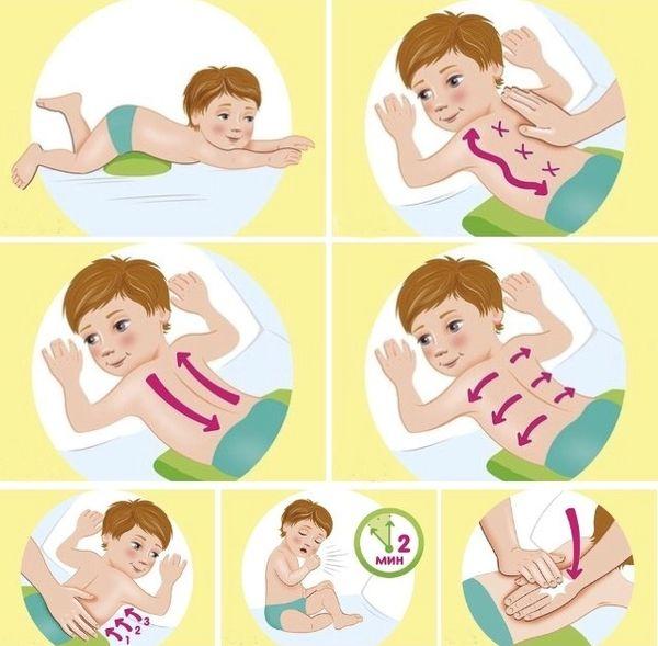Какой растиркой лечить кашель у детей