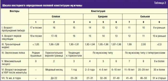 Тест на фертильность у женщин и мужчин, расшифровка результатов