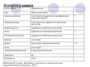 Копрограмма: расшифровка анализа кала у детей и взрослых
