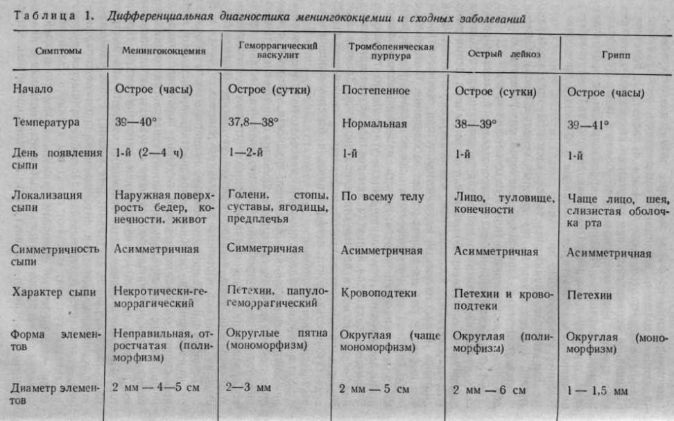 Лечение геморрагического васкулита у детей, стандарт и народные средства