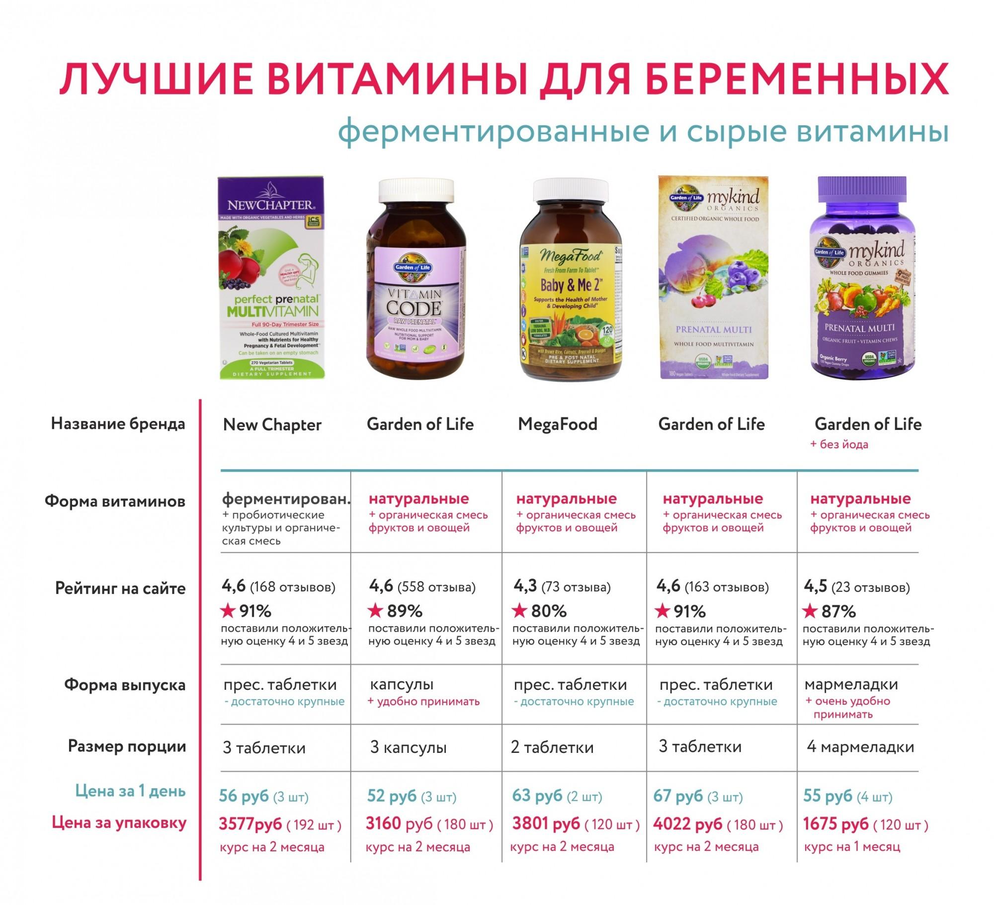 Витамины для беременных, какие лучше: элевит, прегнавит, алфавит, витрум пренатал форте, комплевит мама, центрум матерна, мульти-табс пренаталь, фемибион, амвей, эмфетал, прегнакея / mama66.ru