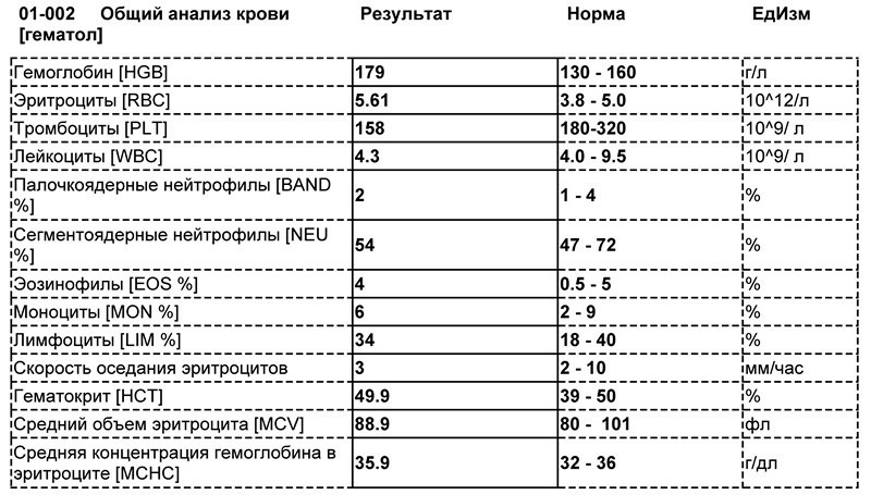 Показатели в анализе крови при мононуклеозе у детей и расшифровка результатов исследования
