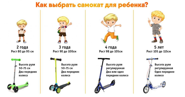 Как выбрать самокат для ребенка 5 лет — рейтинг лучших моделей для мальчиков и девочек
