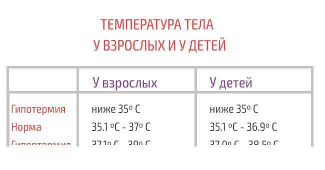 Температура у грудничка 38-38.9 причины и что делать