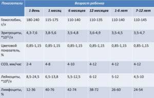 Пониженный цветовой показатель крови у ребенка при нормальном гемоглобине