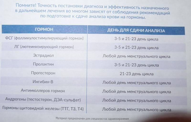 Планирование беременности для мужчин, анализы, обследования / mama66.ru