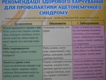 Диета у детей при ацетоне: разрешенные продукты, примерное меню