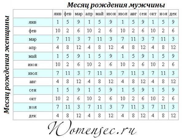 Пол ребенка по дате зачатия: как зачать девочку или мальчика, календари и таблица по возрасту матери и месяцу, методика на 100 процентов, как узнать пол