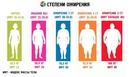Ожирение у детей 1, 2, 3 и 4-ой степени: как распознать и вылечить опасное заболевание