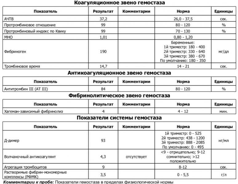 Норма фибриногена при беременности в третьем триместре и отклонения