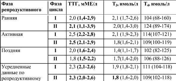 Анализ крови на ттг (тиреотропный гормон). признаки повышения и снижения гормона, норма по возрасту, методика определения. как подготовится к тесту? :: polismed.com
