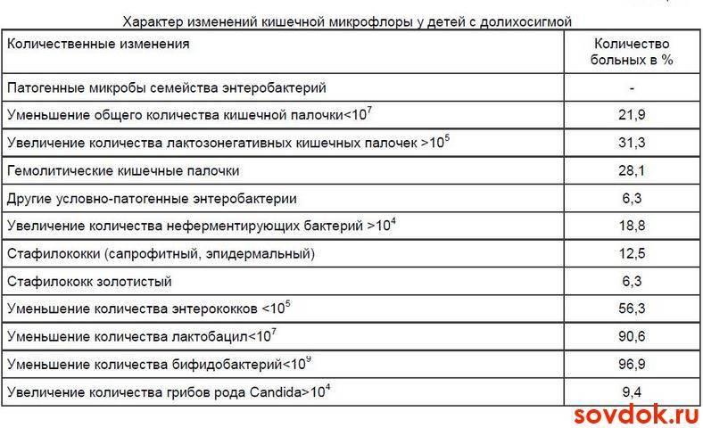 Долихосигма   симптомы   диагностика   лечение - docdoc.ru