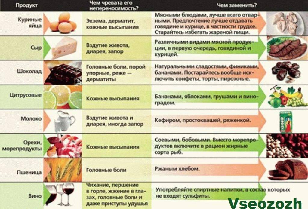 Диета при аллергии - список гипоаллергенных продуктов