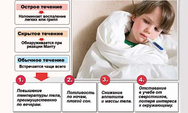 Туберкулез у детей и подростков: симптомы и первые признаки на ранних стадиях