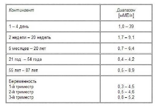 Тиреотропный гормон (ттг) у детей: норма (таблица по возрастам), причины и лечение отклонений (повышения и понижения уровня)