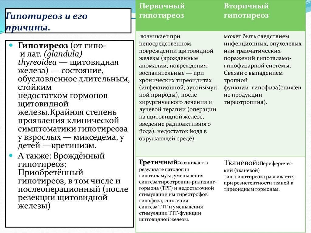 Гипотиреоз: причины, симптомы, диагностика и лечение