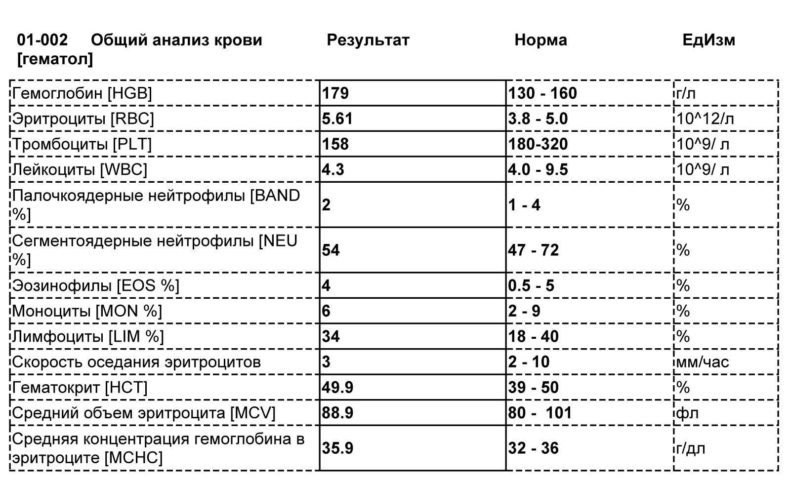 Уровень тромбоцитов в показателе plt анализа крови