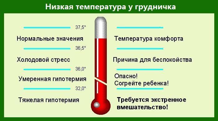Высокая температура у ребенка: симптомы, как сбить, сколько дней держится, почему повышается, какая нормальная