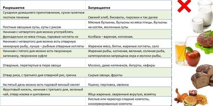 При поносе чем кормить: 4 группы запрещённых продуктов и советы педиатра – диета, что можно и что нельзя есть при диарее, список продуктов питания — toryal.ru