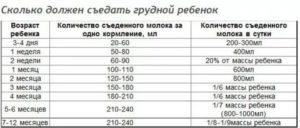 Количество кормлений по месяцам и нормы еды для новорожденного
