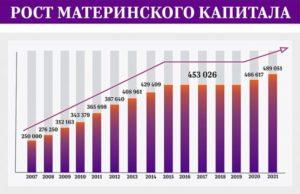 Материнский капитал - сколько в 2021 году: за 1, 2, 3 ребенка, изменения