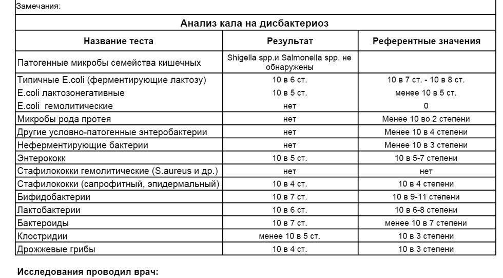 Копрограмма кала: расшифровка у детей (таблица, фото)