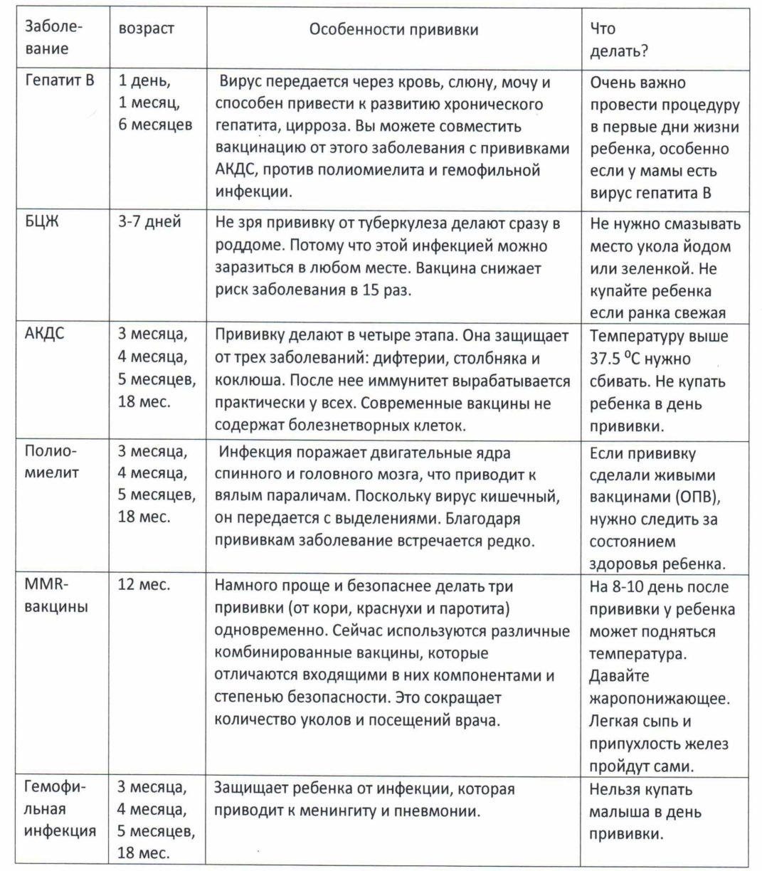 Диспансеризация детей первого года жизни: таблица обследования по месяцам