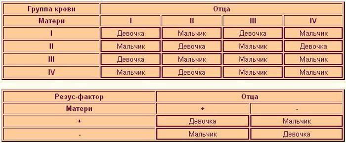 Как определить отцовство по группе крови: таблица, родство