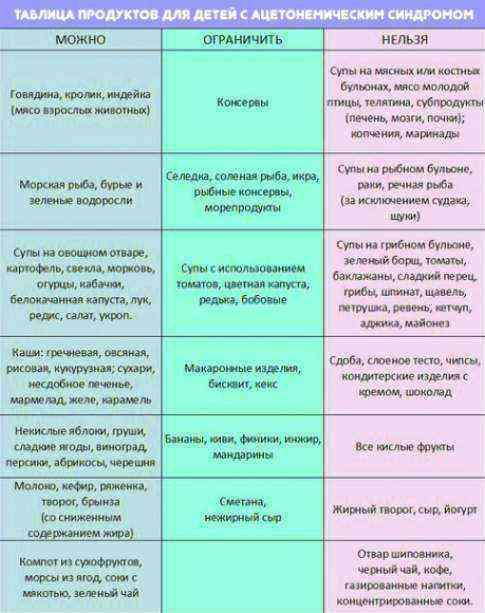 Диета при ацетоне у ребенка: меню, правила питания после повышенного ацетона