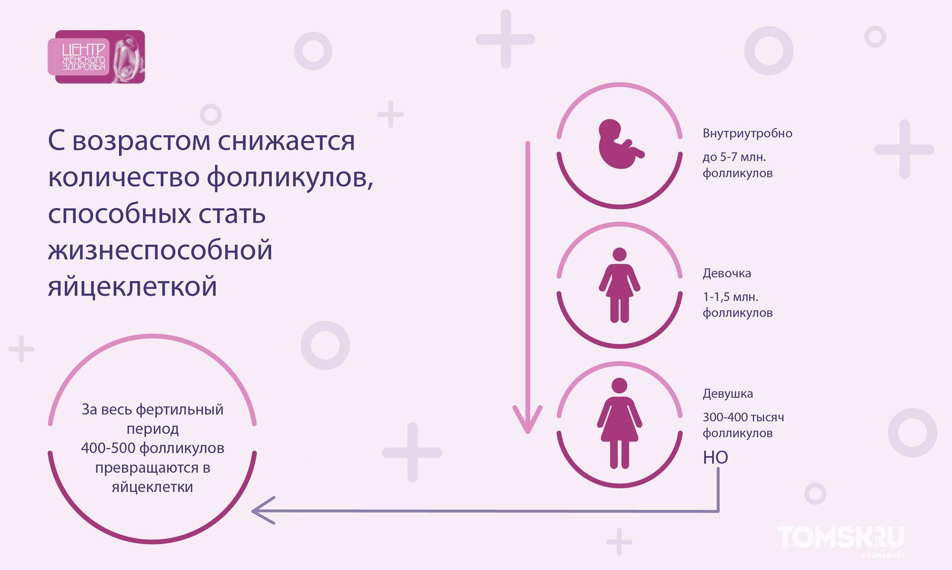 Какие анализы нужно сдать при планировании беременности: что обязательно надо сдавать женщине и мужчине перед подготовкой к зачатию ребенка