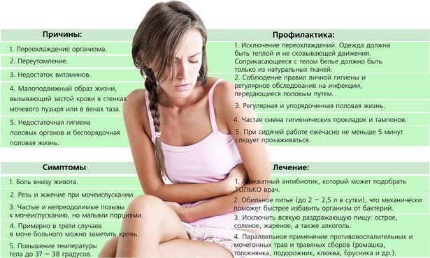 Современное лечение бесплодия у мужчин и женщин
