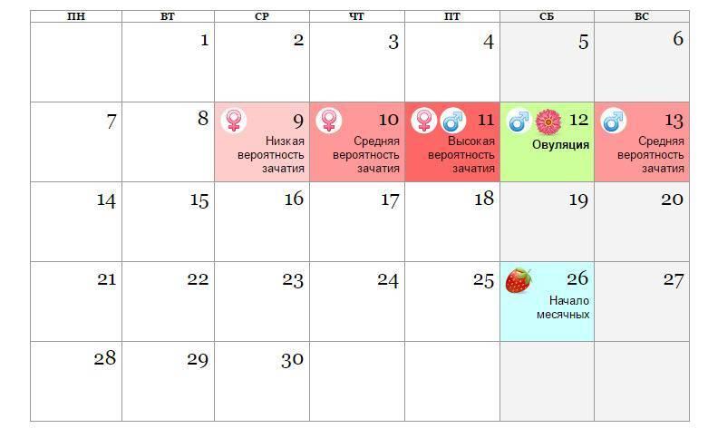 Как зачать девочку по овуляции – калькулятор расчета дней по овуляции для зачатия девочки