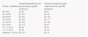 Билирубин у новорожденных в крови: таблица с нормами по дням, причины высокого показателя и его снижение