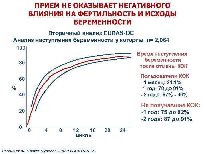 Фертильность у мужчин: индекс, препараты, что это такое, тест, норма, витамины, нарушение, как повысить, анализы