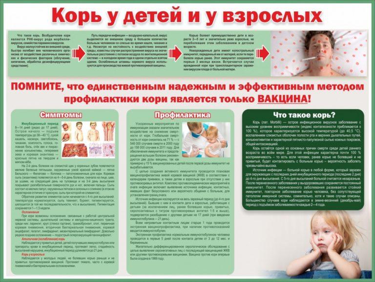 Корь у детей - симптомы и лечение, профилактика (46 фото): признаки, как лечить, инкубационный период, когда появляется сыпь